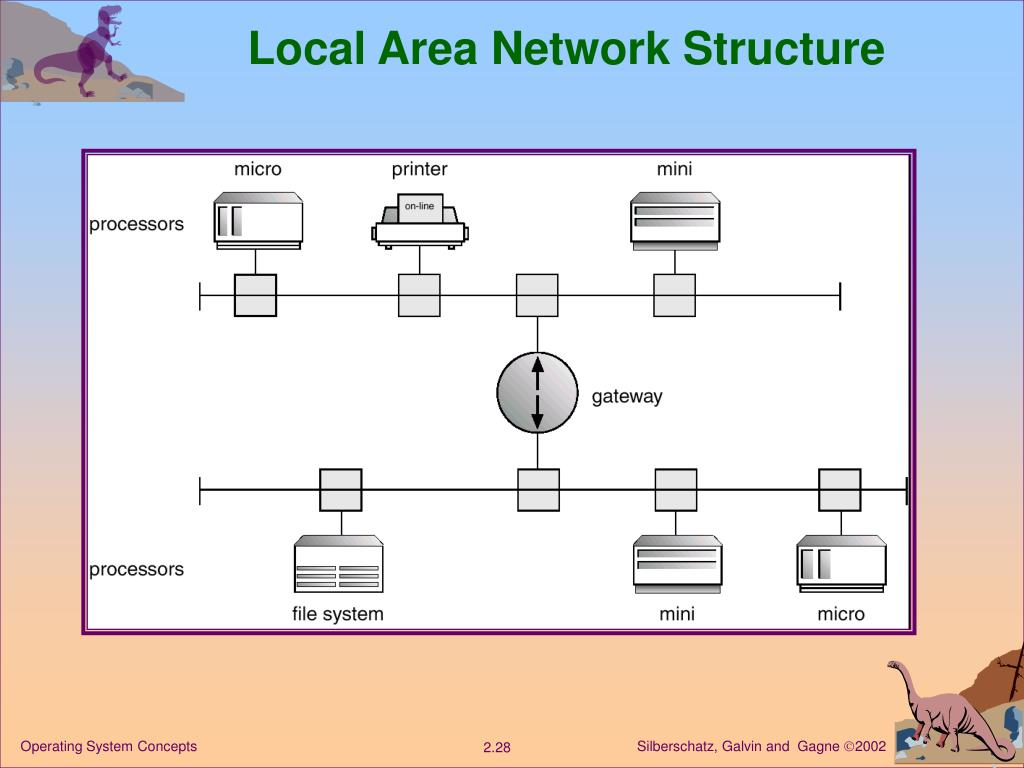 Local Area Network Structure