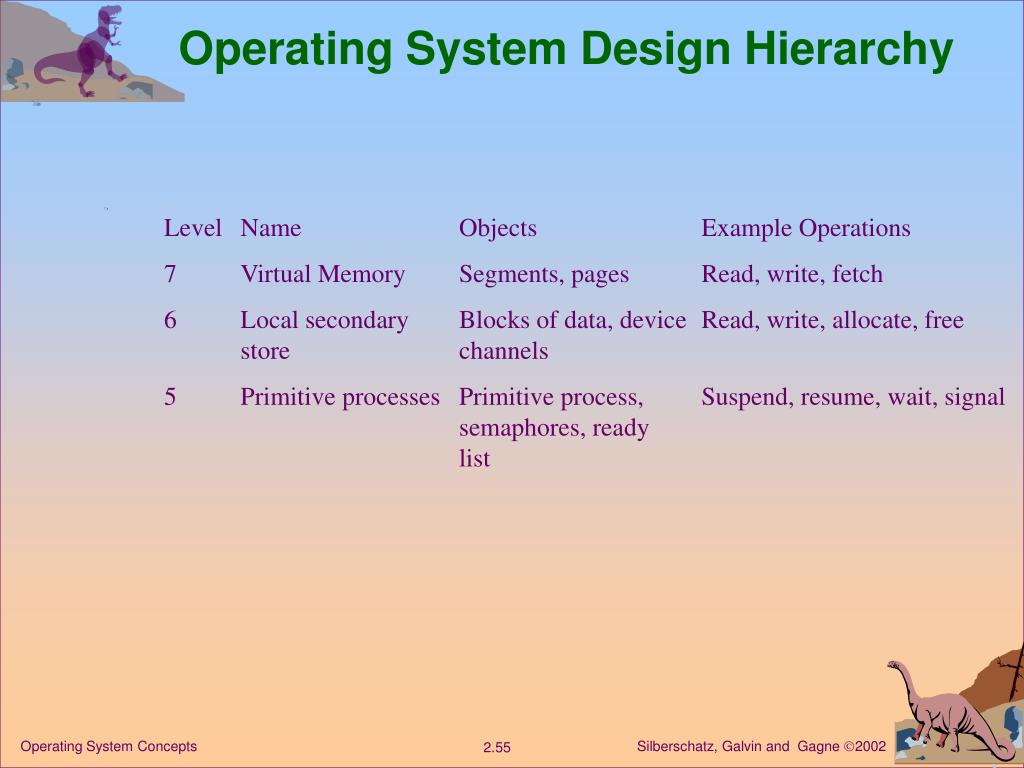 Operating System Design Hierarchy