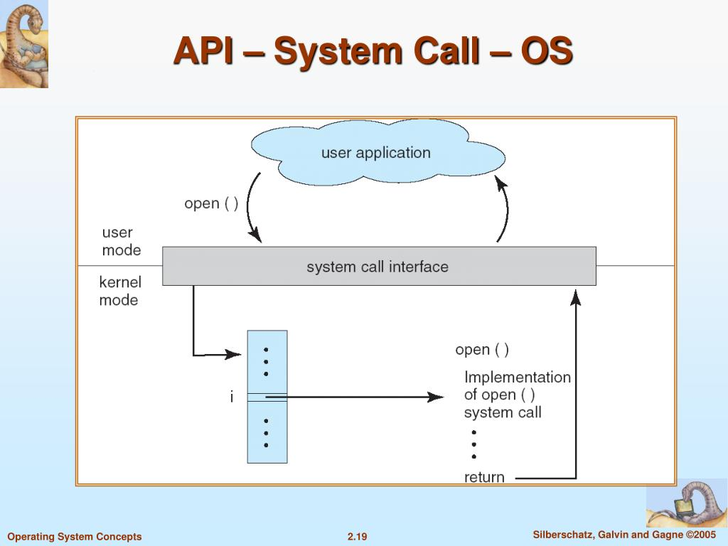 API – System Call – OS