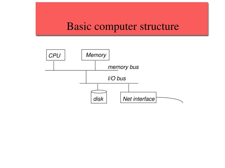 Basic computer structure