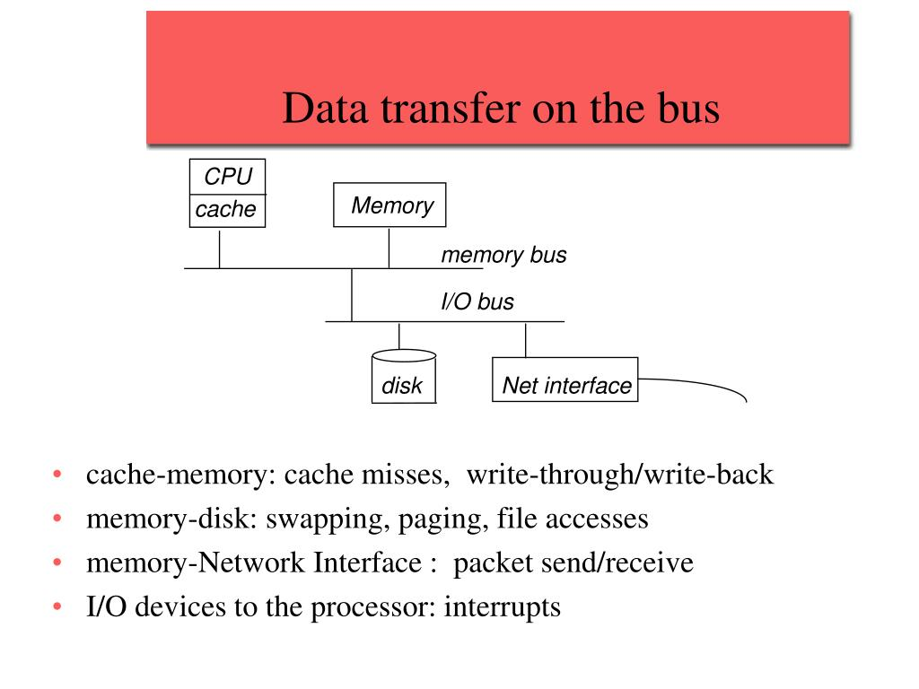 Data transfer on the bus