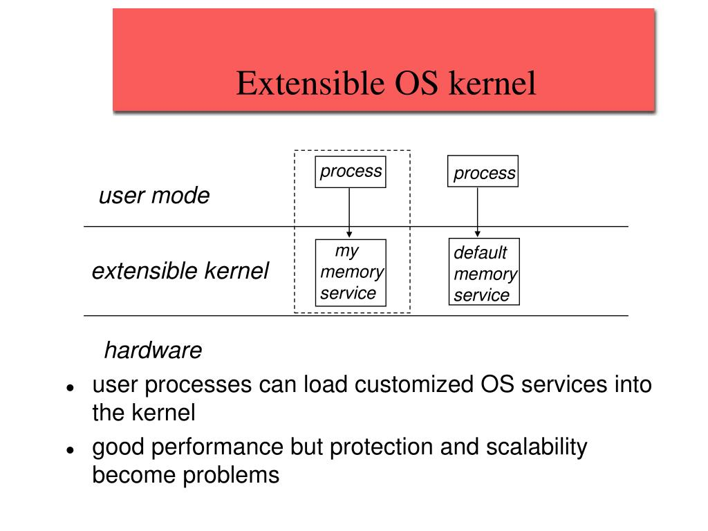 Extensible OS kernel