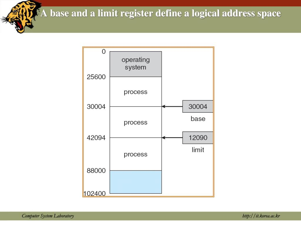 A base and a limit register define a logical address space
