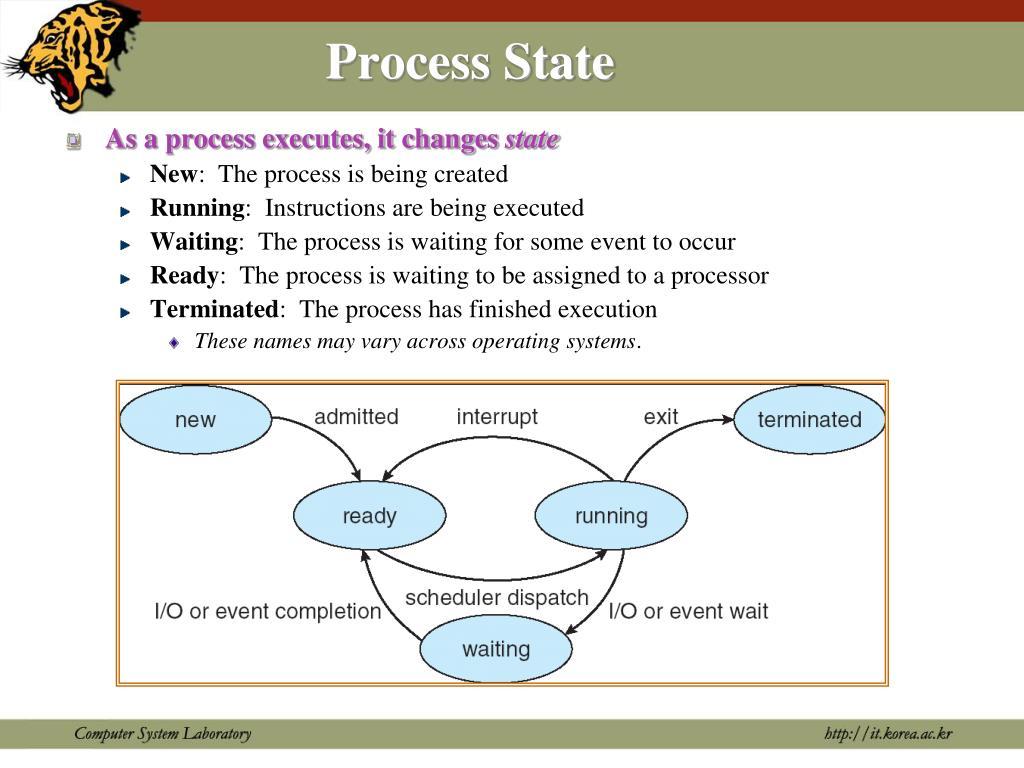 Process State