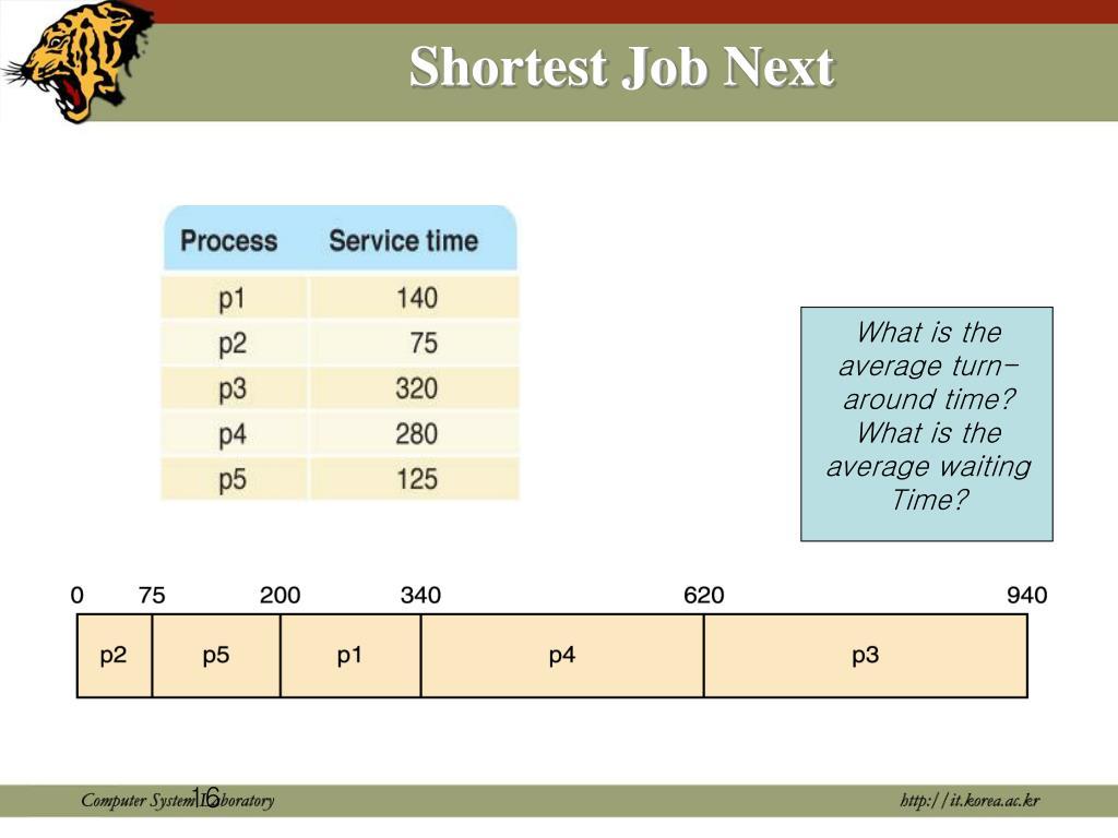Shortest Job Next