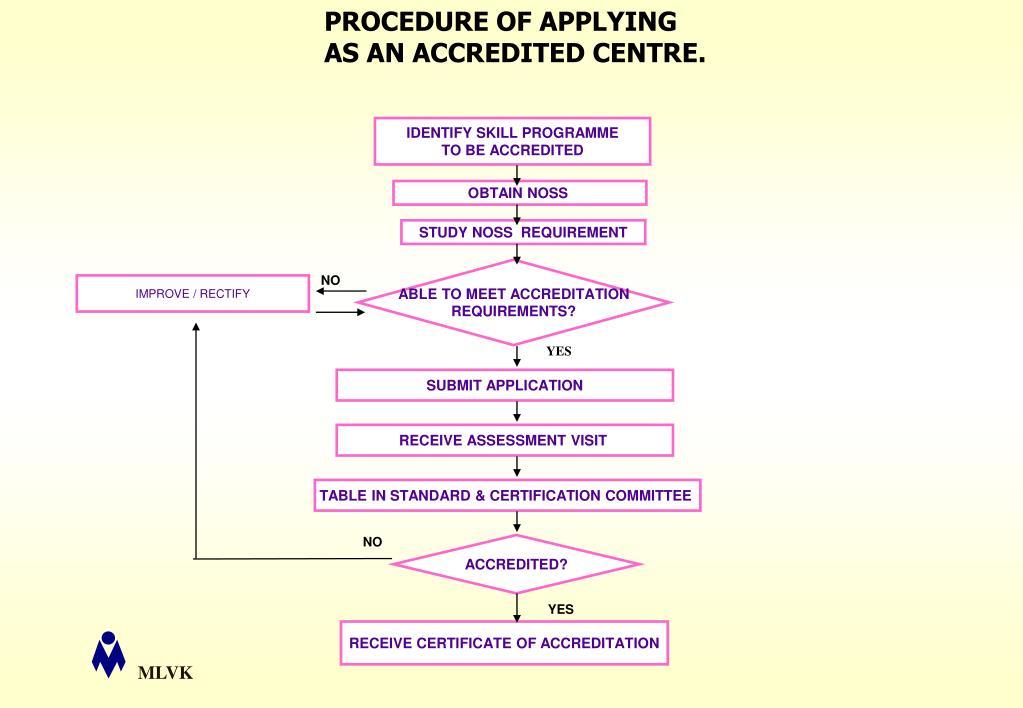 PROCEDURE OF APPLYING