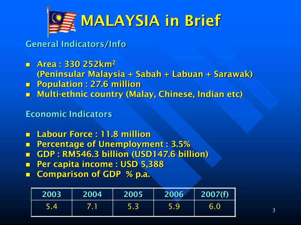 MALAYSIA in Brief