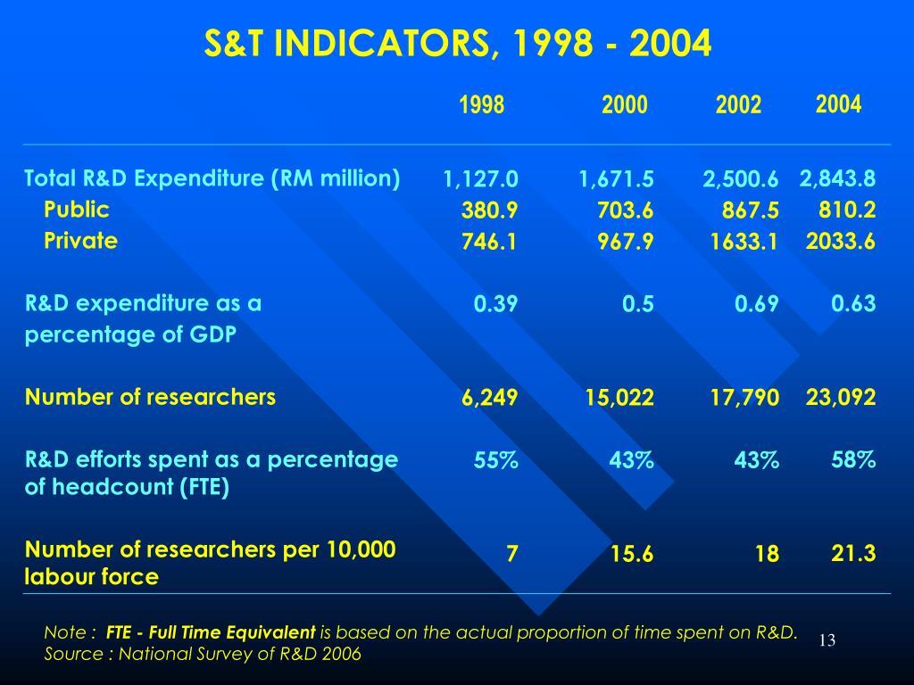 S&T INDICATORS, 1998 - 2004