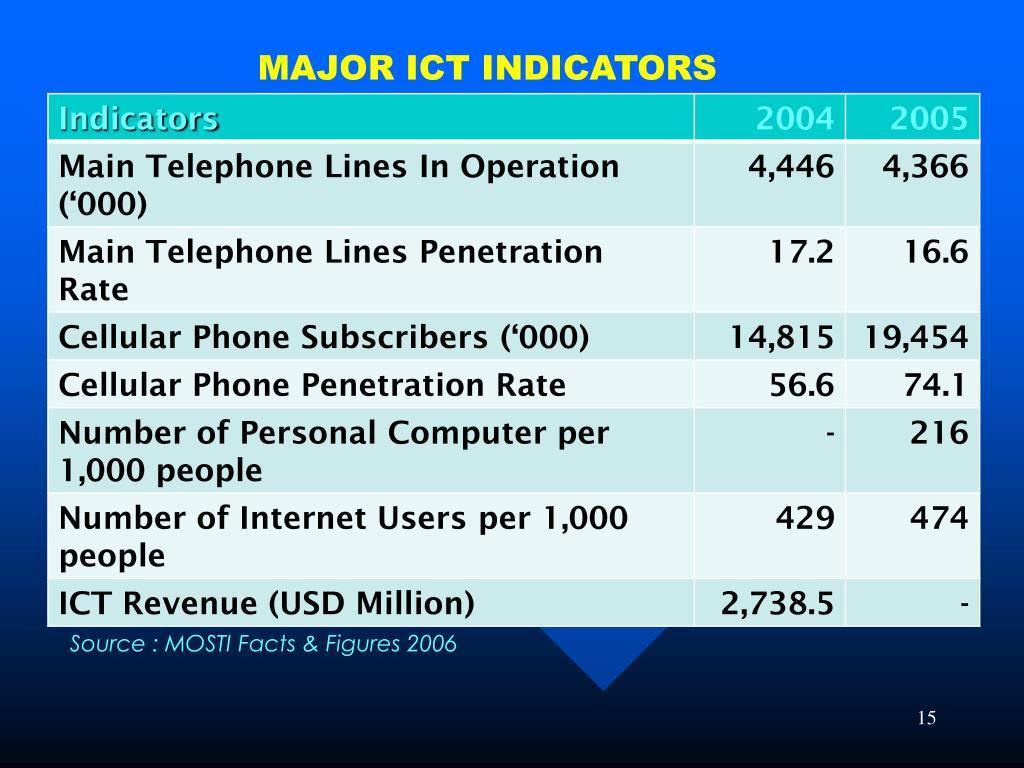 MAJOR ICT INDICATORS