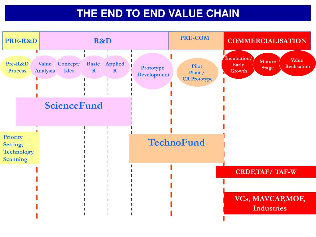 THE END TO END VALUE CHAIN