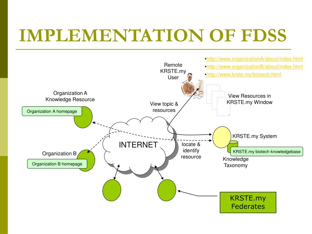 IMPLEMENTATION OF FDSS