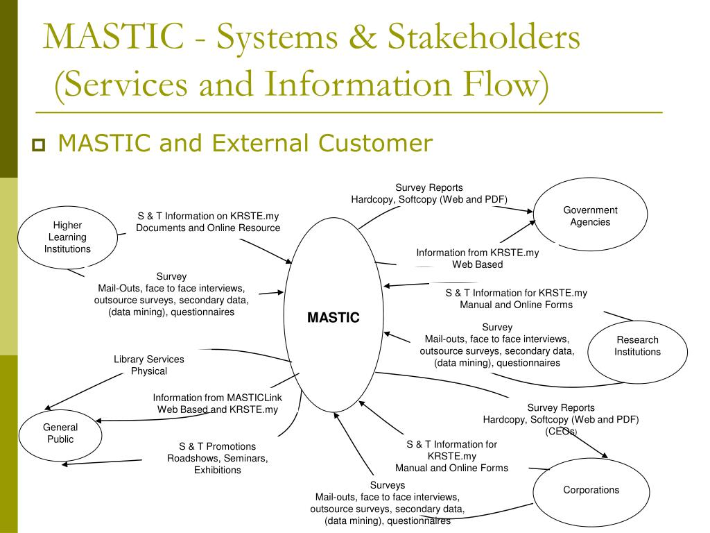 MASTIC - Systems & Stakeholders