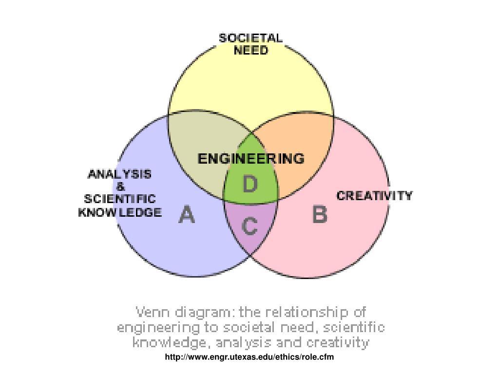 http://www.engr.utexas.edu/ethics/role.cfm