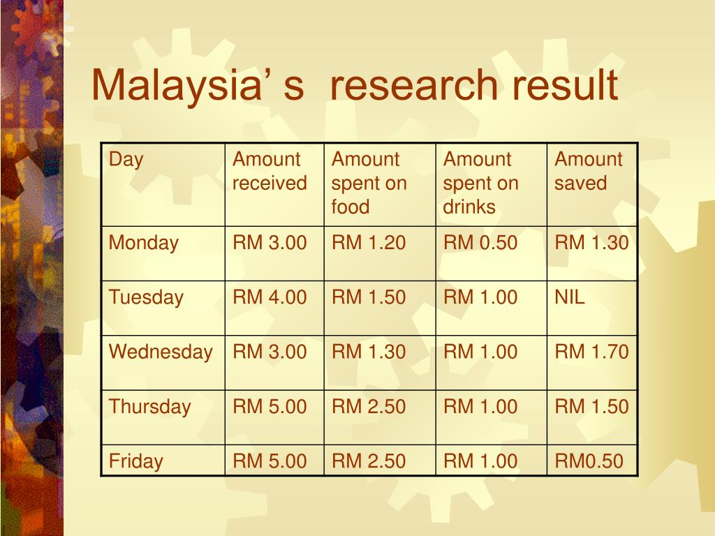 Malaysia' s  research result