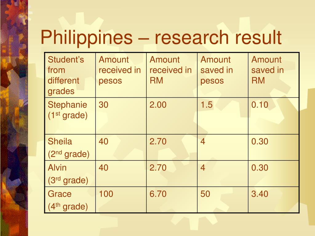 Philippines – research result