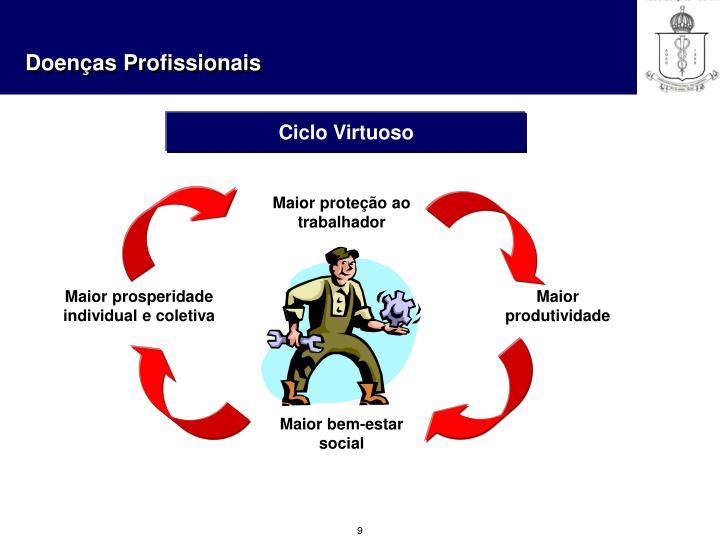 Ciclo Virtuoso