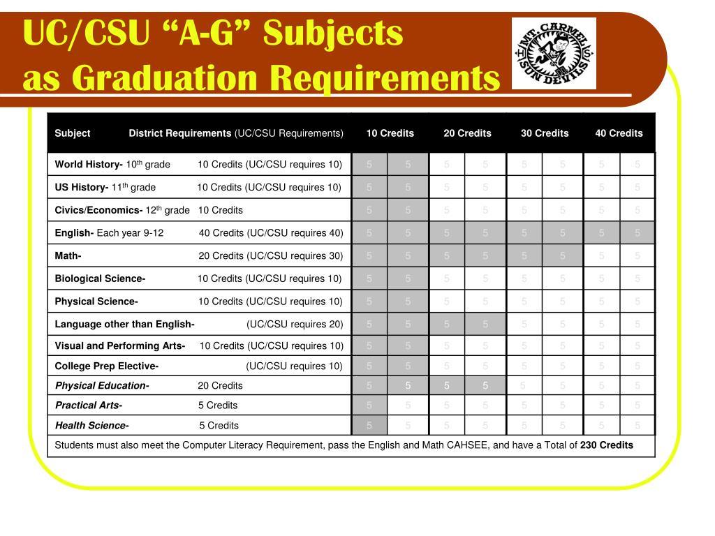 "UC/CSU ""A-G"" Subjects"