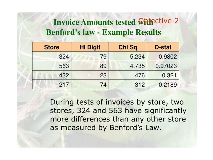 Invoice Amounts tested with Benford's law - Example Results