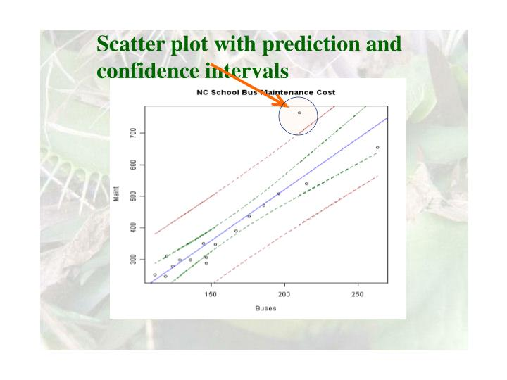 Scatter plot with prediction and confidence intervals