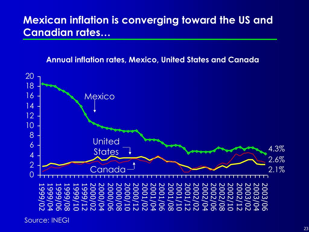 Mexican inflation is converging toward the US and Canadian rates…