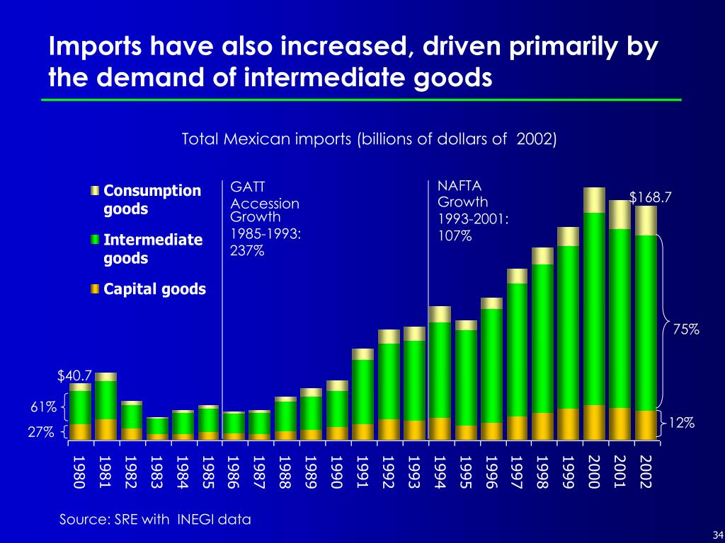 Imports have also increased, driven primarily by the demand of intermediate goods