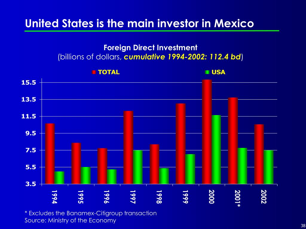 United States is the main investor in Mexico
