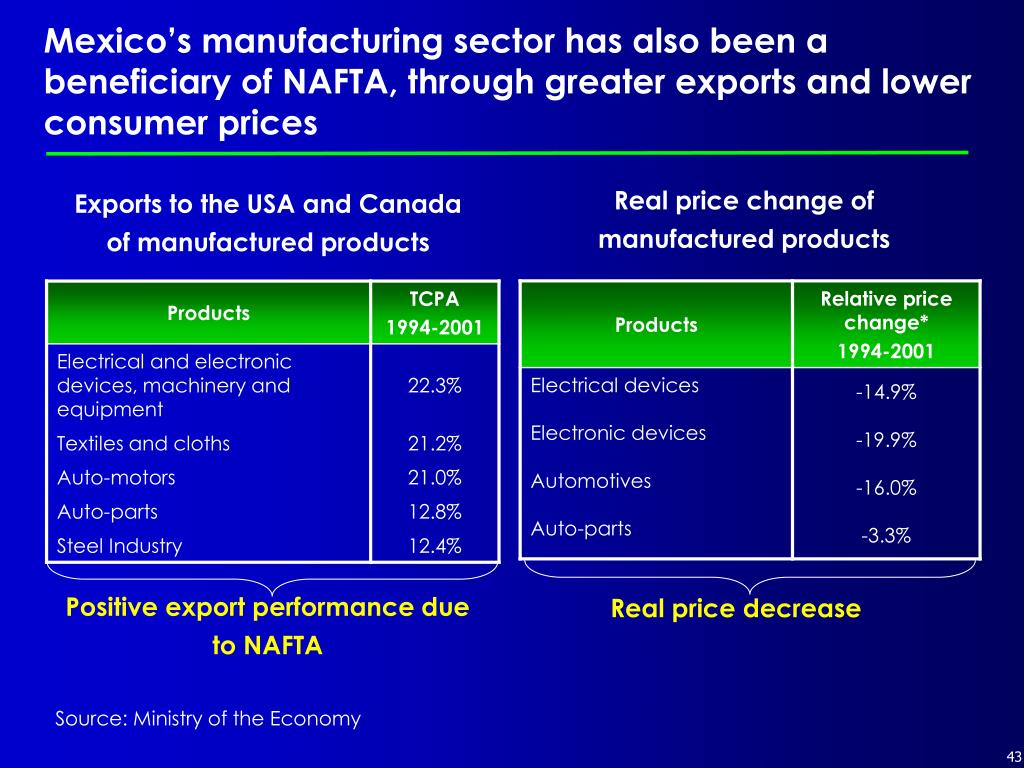 Mexico's manufacturing sector has also been a beneficiary of NAFTA, through greater exports and lower consumer prices