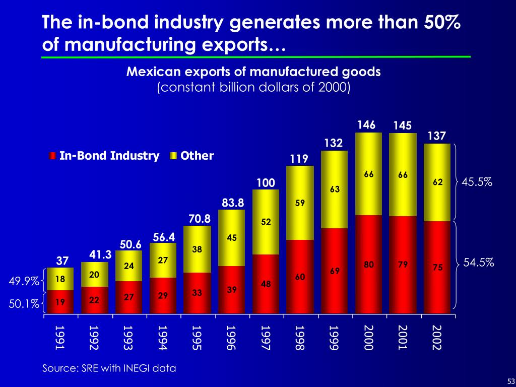 The in-bond industry generates more than 50% of manufacturing exports…