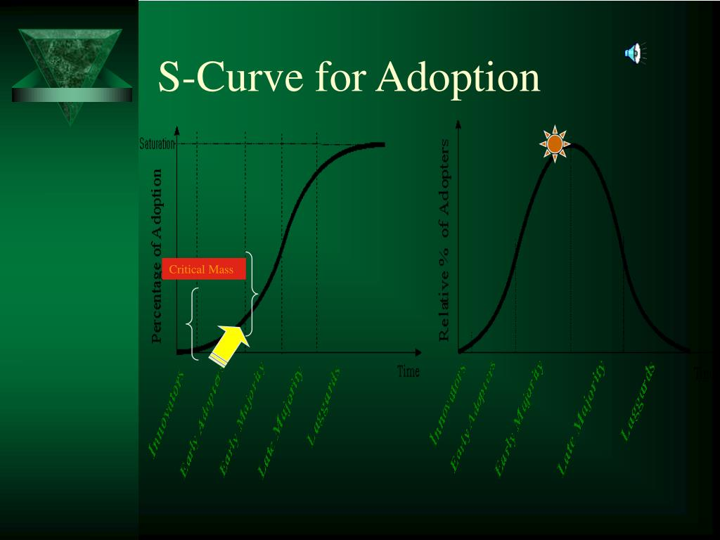 S-Curve for Adoption