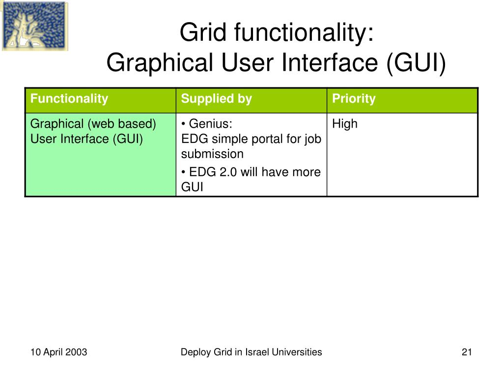 Grid functionality: