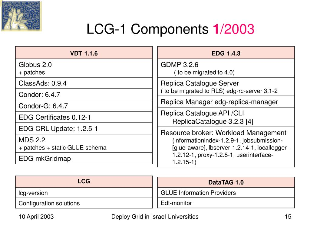 LCG-1 Components