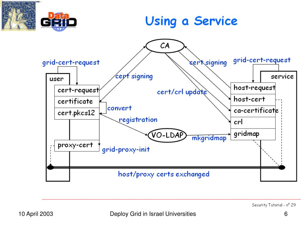 Deploy Grid in Israel Universities