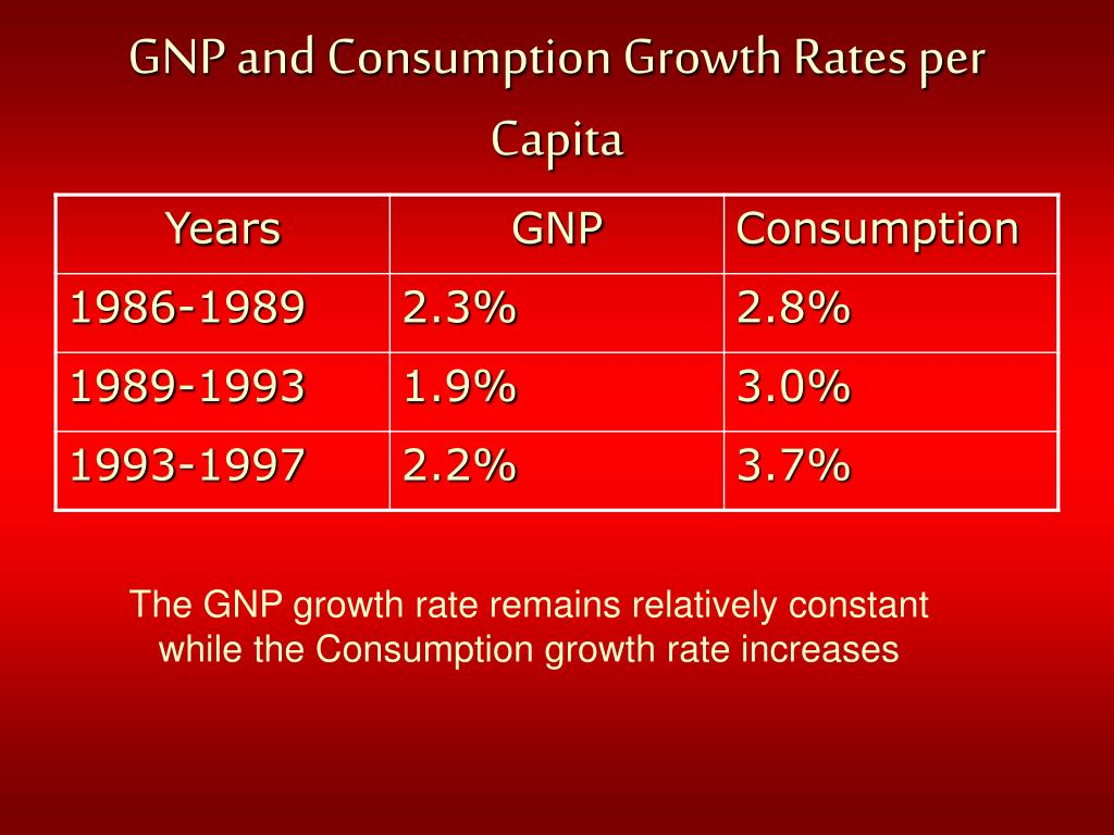 GNP and Consumption Growth Rates per Capita