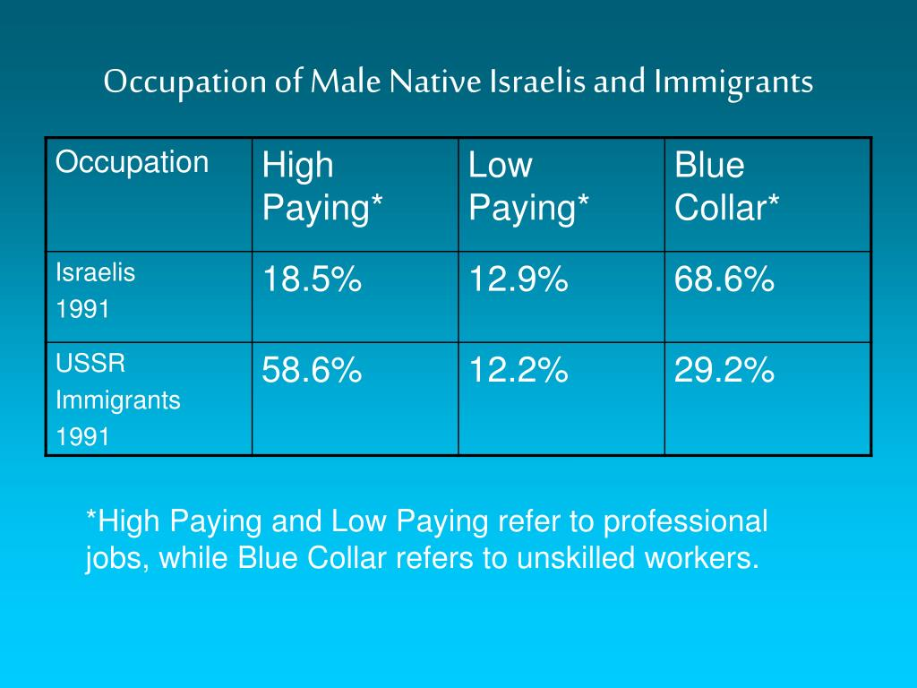 Occupation of Male Native Israelis and Immigrants