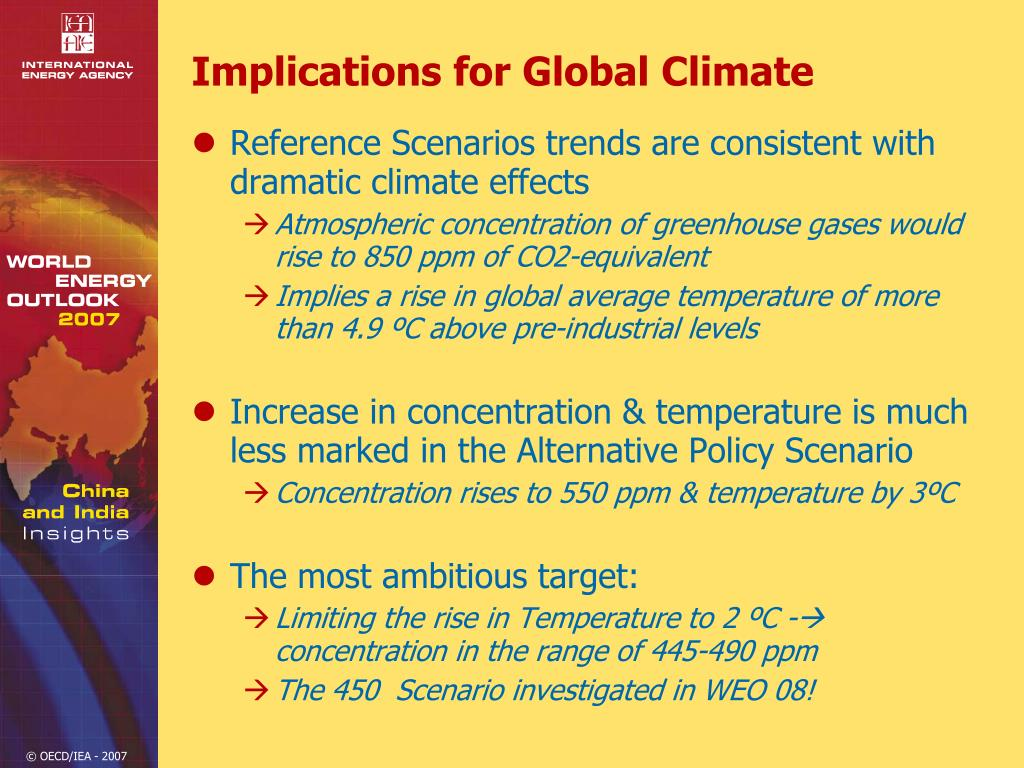 Implications for Global Climate