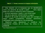 tabla 9 1 temas comunes en terapias individuales