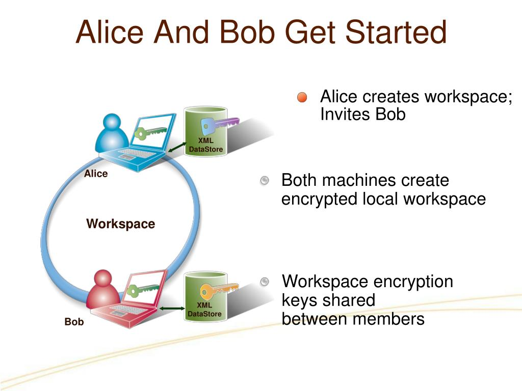 Alice creates workspace;