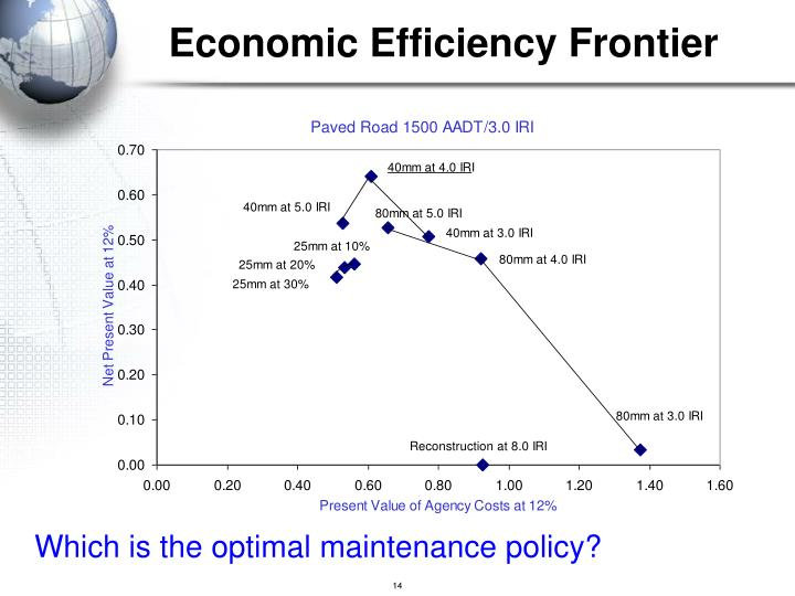 Economic Efficiency Frontier