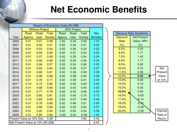Net Economic Benefits