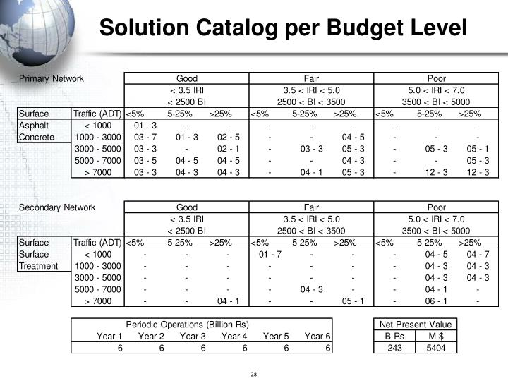 Solution Catalog per Budget Level