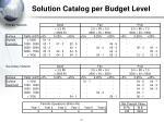 solution catalog per budget level