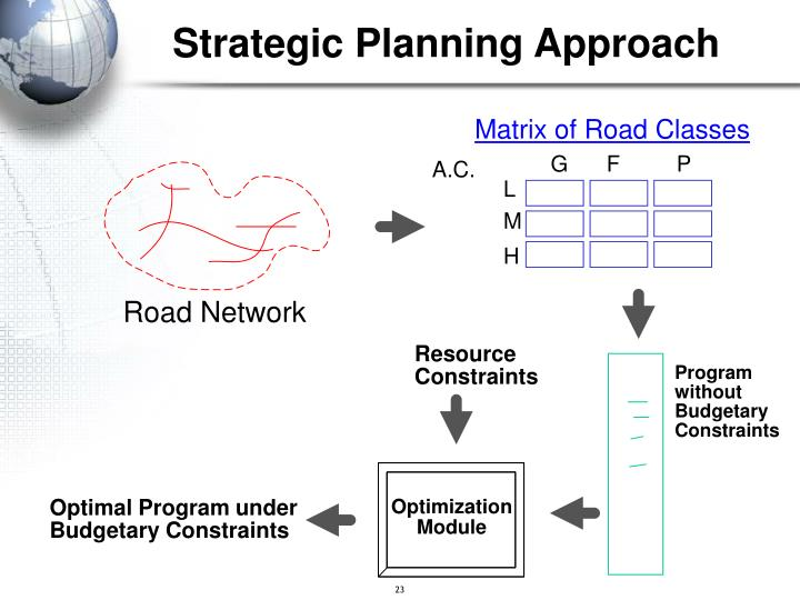 Strategic Planning Approach