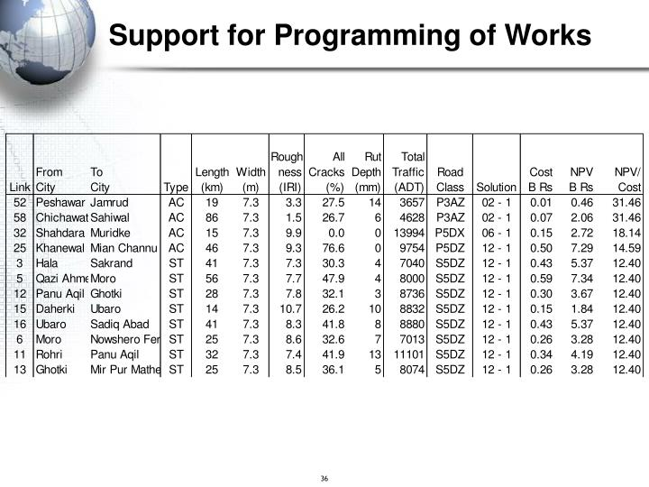 Support for Programming of Works