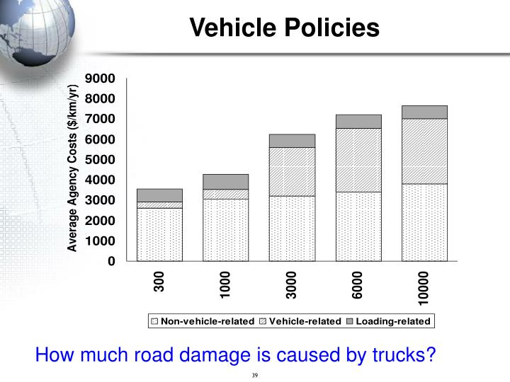 Vehicle Policies