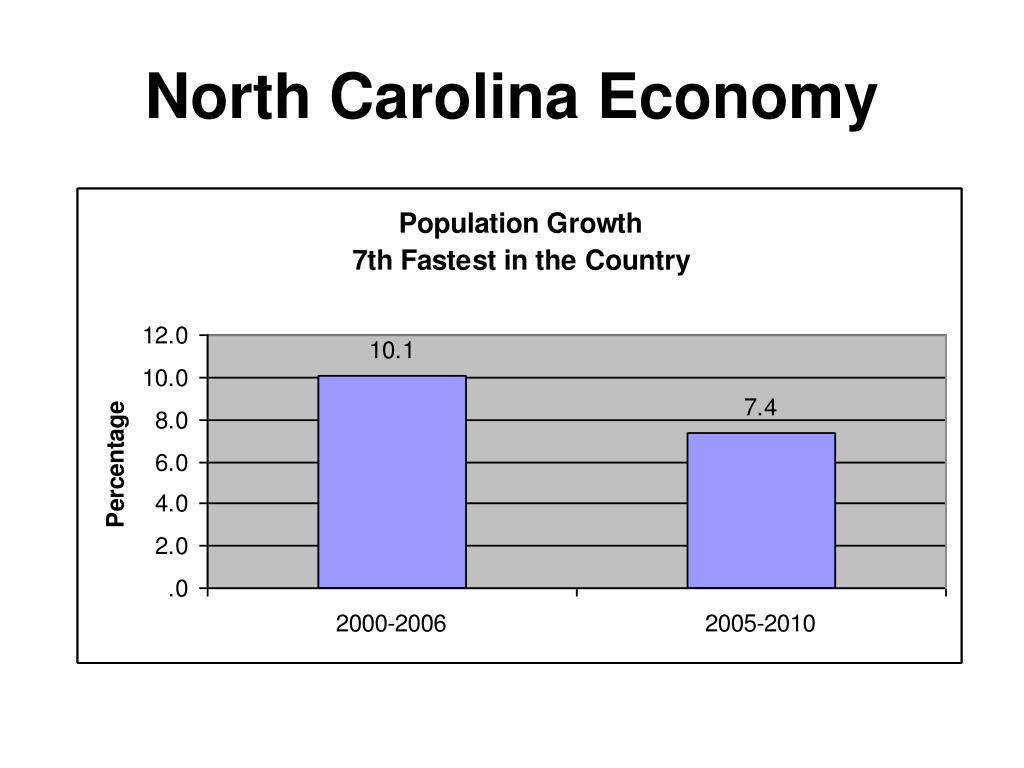 North Carolina Economy