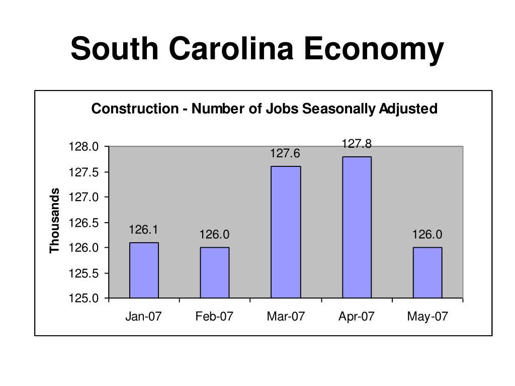South Carolina Economy