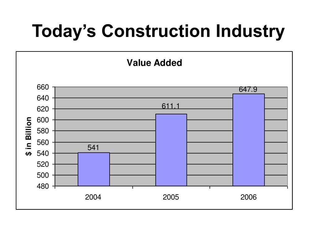 Today's Construction Industry