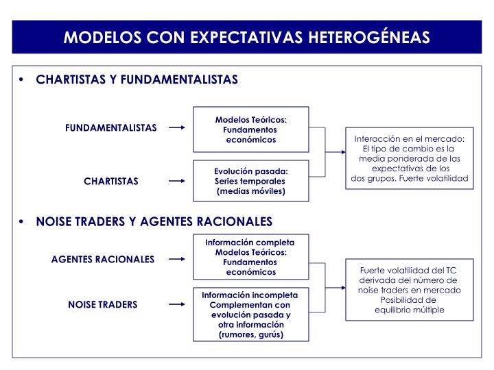 MODELOS CON EXPECTATIVAS HETEROGÉNEAS
