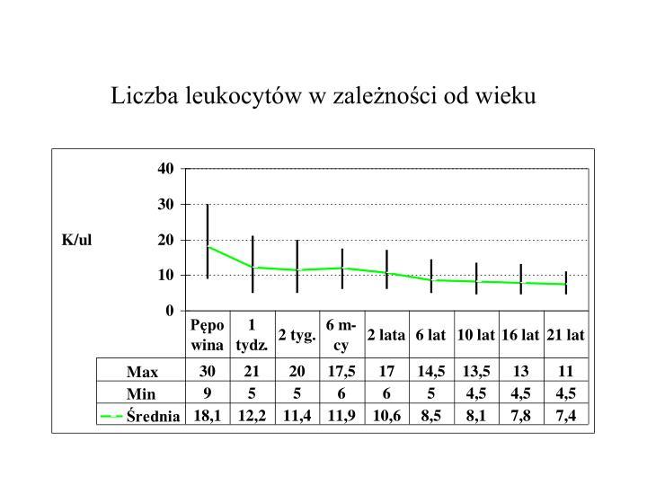 Liczba leukocytów w zależności od wieku