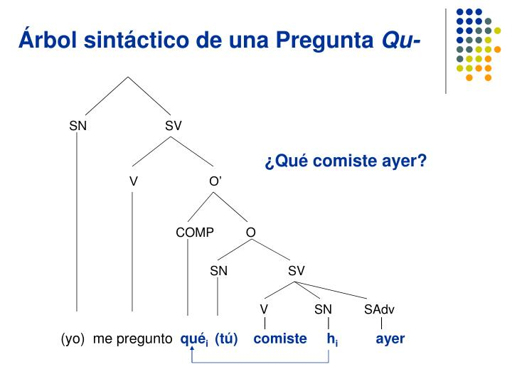 Árbol sintáctico de una Pregunta